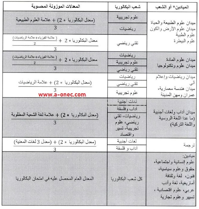 المعدل الموزون في التسجيلات الجامعية - التسجيلات الجامعية