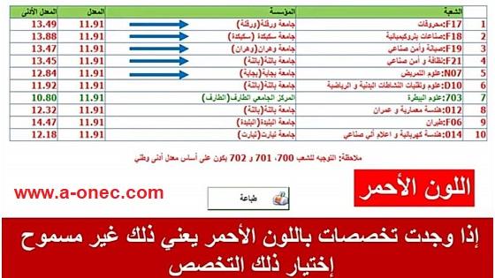 نتائج التوجيه الجامعي واستخراج شهادة التوجيه: http://www.orientation-esi.dz موقع إعلان نتائج التوجيه الجامعي 2021 orientation-esi.dz